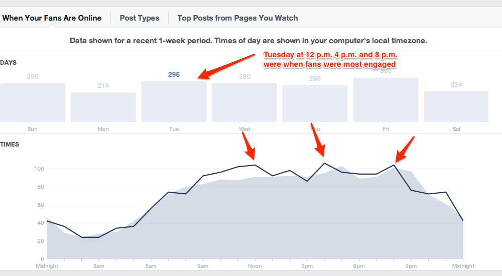 facebook insights best days and time