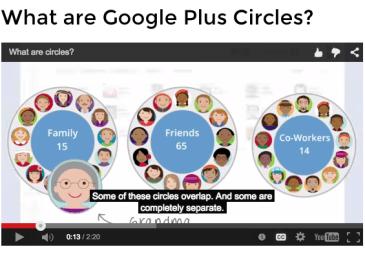 Google Plus Circles