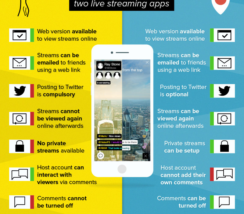 Live streaming with Meerkat or Periscope
