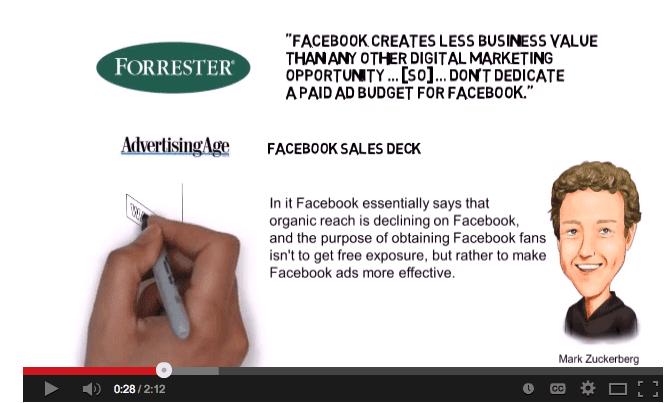 Facebook ads, Facebook reach declines