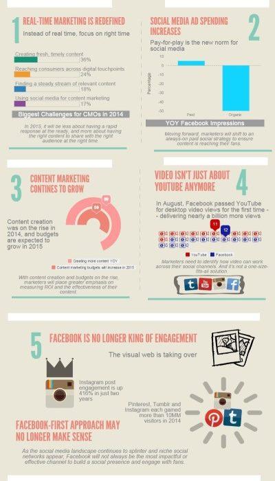 social media marketing trends 2015