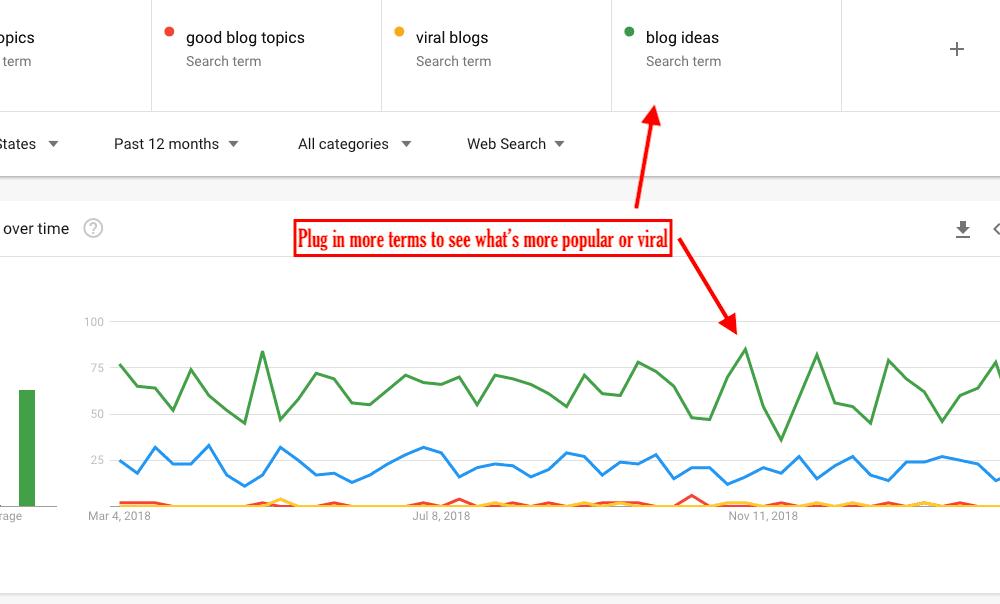 Google Trends 7