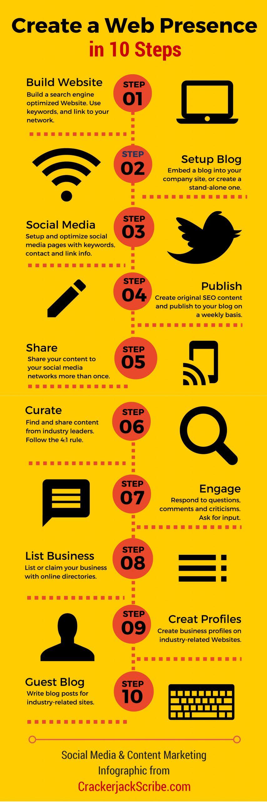 10 steps to create a web presence