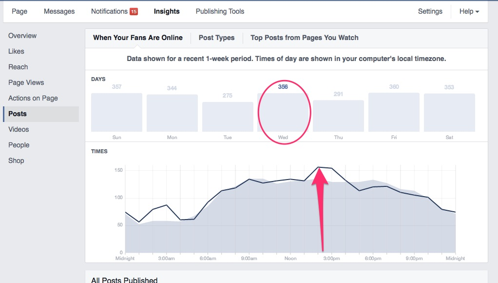 3 Game-Changing Digital Analytics Tools 4
